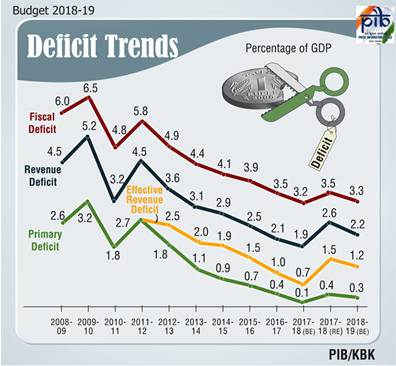 Union Budget 2018-19 India