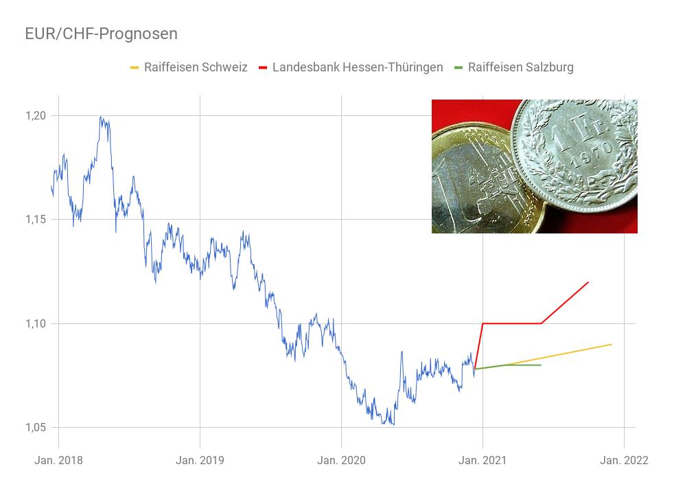 Devisendiagramm Euro - Schweizer Franken Prognosen 2021
