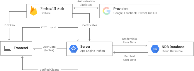 How To Authenticate Users On Google App Engine Using