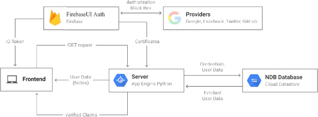 How to authenticate users on Google App Engine using Firebase - Google Updates