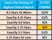 WWE Clash of Champions 2019 Observer Betting: Exact Star Rating Of Highest Rated Match