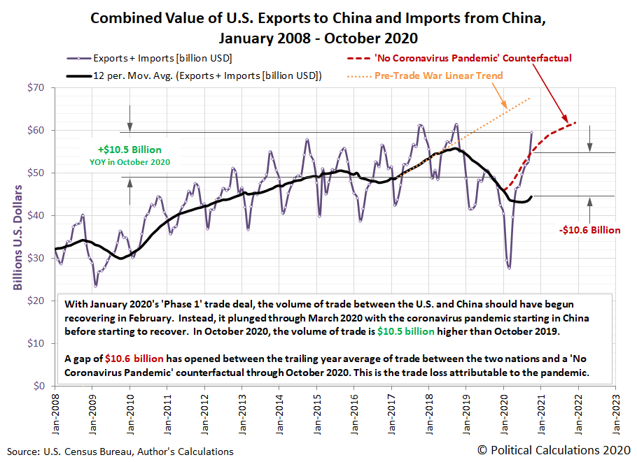 Combined Value of U.S. Exports to China and Imports from China, January 2008 - October 2020