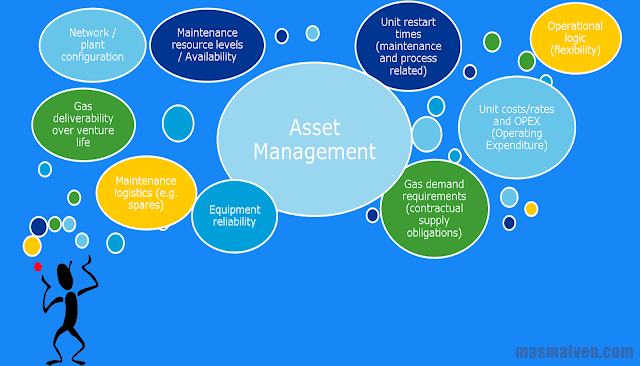 pengertian-manajemen-aset