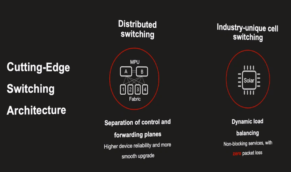 Converge! Network Digest: Switching