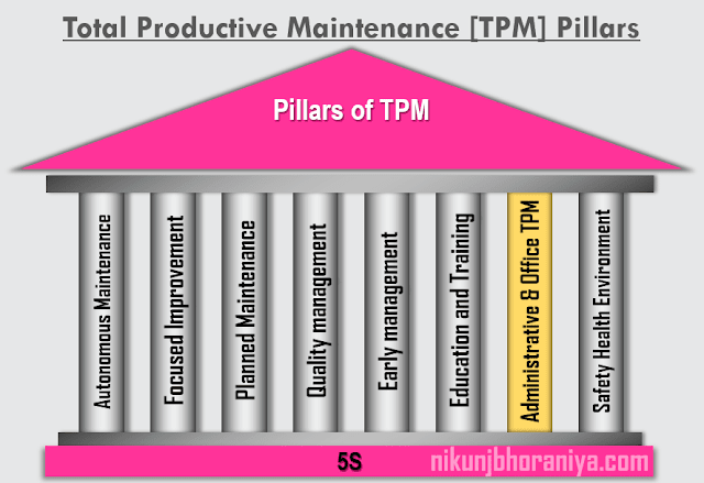Administrative and Office TPM