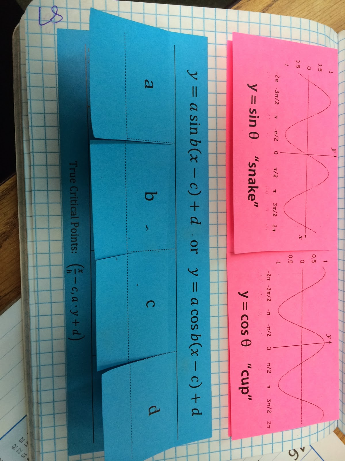 The Agony And Dx Dt Graphs Of Sine And Cosine Foldables