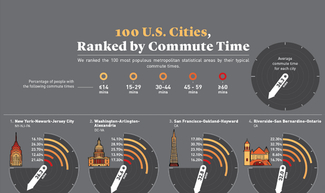 100 U.S. Cities Ranked by Commute Time
