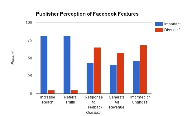 Facebook Publishers Content Subscriptions Revenue Models 1