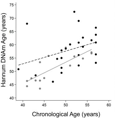 図:脳梗塞患者の実年齢と生物学的年齢