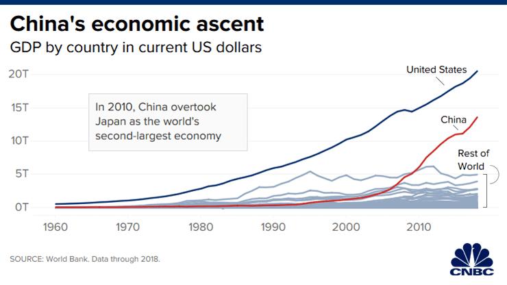 Мировая экономика на графике