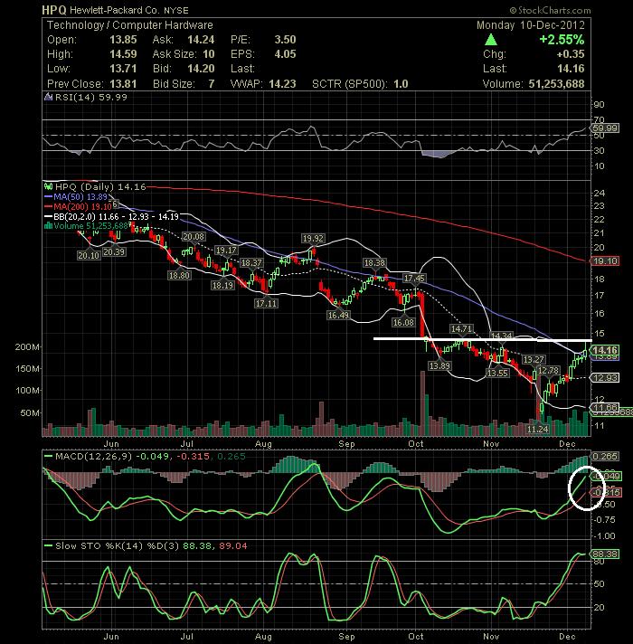 Stocks to Watch on 12/11/2012: BP, HPQ, POL, PWR, SLYW  