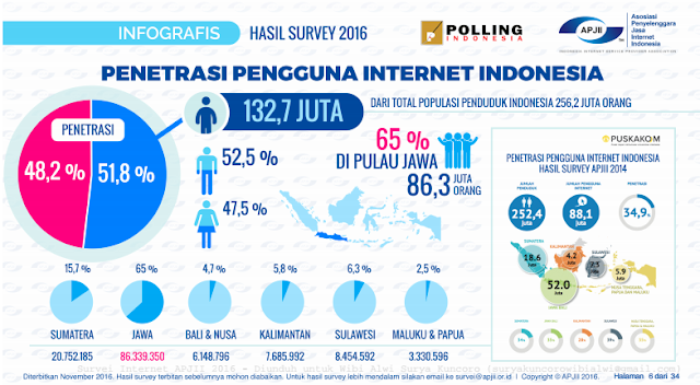 pengguna internet di Indonesia 2016 Kiat Sukses Bisnis Online di Media Sosial