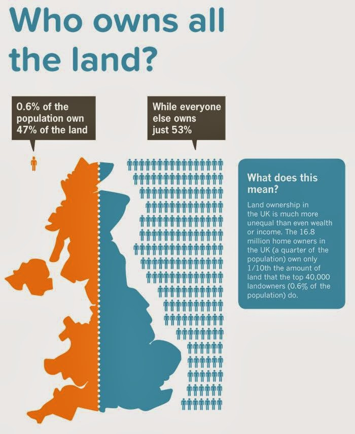 Johns Labour Blog Who Owns All The Land In The Uk
