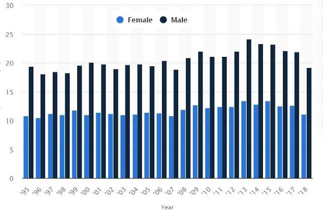 Leukemia statistics in England