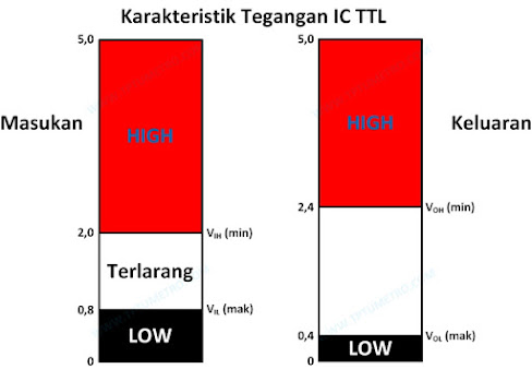 TTL IC Output Input Voltage Characteristics