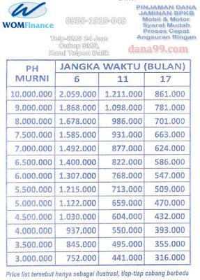 Pinjaman Dana Tunai Jaminan Gadai BPKB Mobil Dan Motor