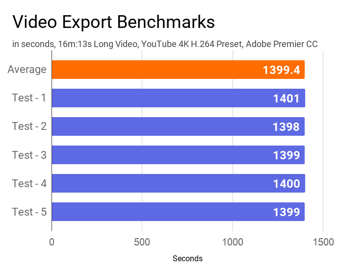 Video benchmarks of Acer Aspire 5 A514-52G laptop measured by Adobe Premier CC.