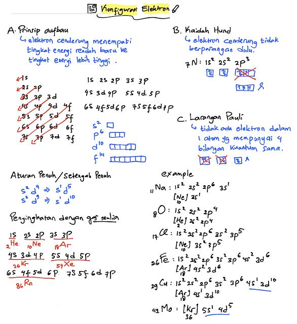 konfigurasi elektron, prinsip aufbau, kaidah hund, larangan pauli, aturan penuh/setengah penuh
