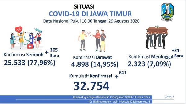 Kasus Positif COVID-19 Baru di Jatim Ada 641, yang Sembuh Tambah 305 Orang