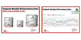 Fujairah Weekly Oil Inventory Data Stocks Level as of September 9, 2019
