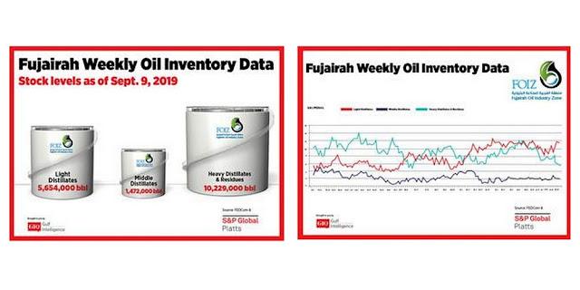 Fujairah Weekly Oil Inventory Data Stocks Level as of September 9, 2019