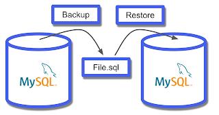 Backup MySQL bằng Command Line