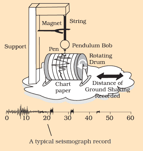 Seismograph Science 8th