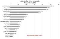Canada midsize car sales chart September 2016