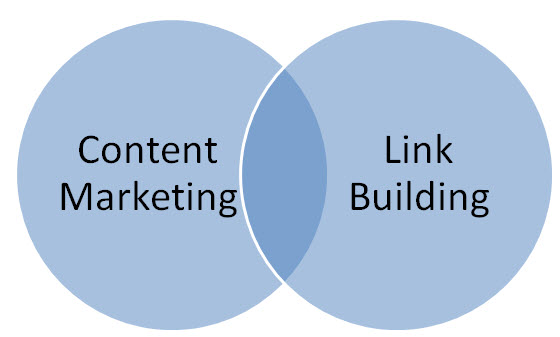 When to Start and End Link Building Campaigns