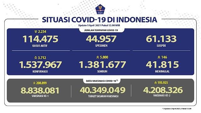 (5 April 2021) Jumlah Kasus Covid-19 di Indonesia Pukul 14.00 WIB