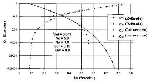 refinamiento permeabilidad relativa curvas refinadas extendidas