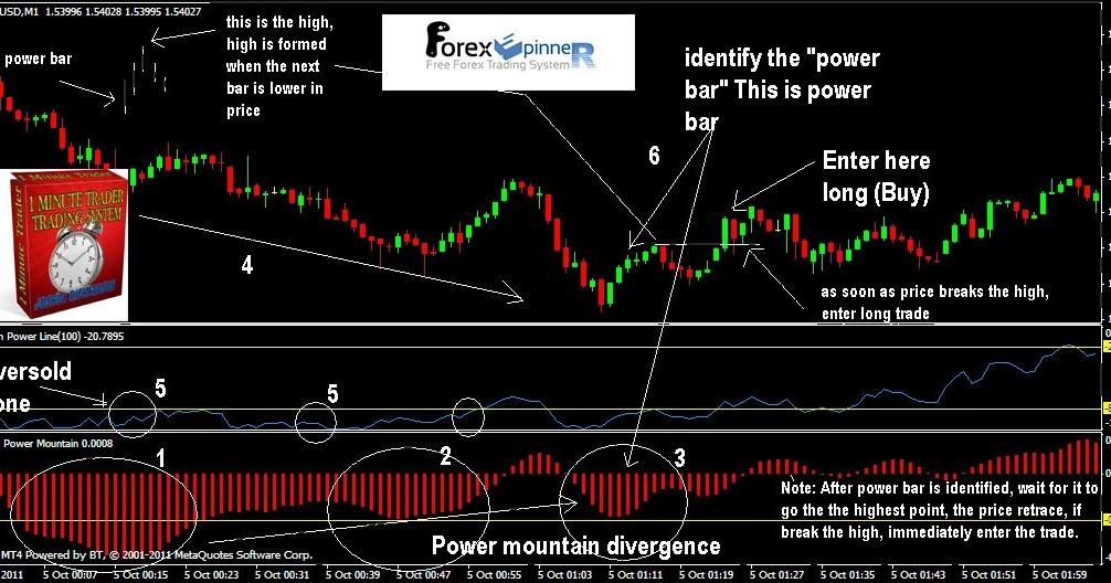 Dpi indicator forex