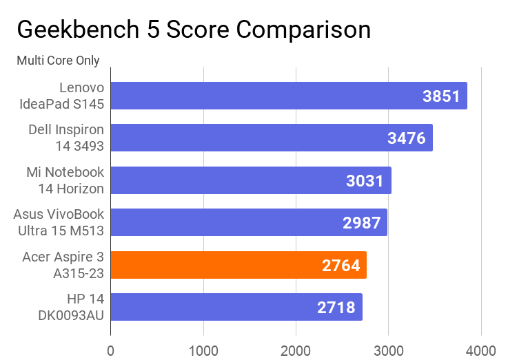 A chart on the comparison of Geekbench 5 multi core score of this laptop with others.