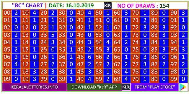 Kerala Lottery Result Winning Number Trending And Pending Chart of  BC Chart  on 15.10.2019