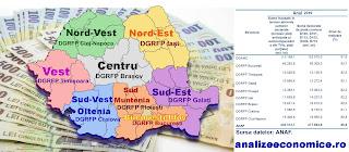 Cât contribuie regiunile la bugetul României