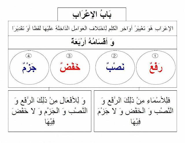 الإعراب وأقسامُه , شرح مبسط مع الأمثلة وتحميل pdf