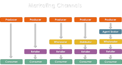 Learn more about marketing