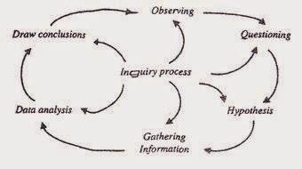 Penerapan Model pembelajaran Inkuiri dengan benar