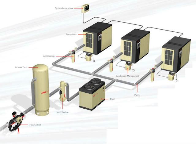 Thẩm định khí nén dùng cho sản xuất dược phẩm