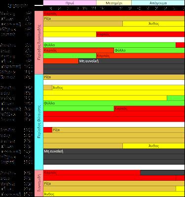 Βιοδυναμικό ημερολόγιο Μαίου 2013