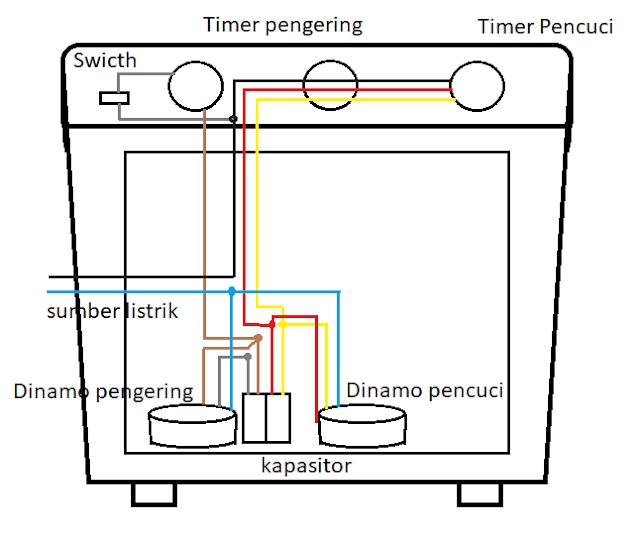 diagram rangkaian listrik mesin cuci dua tabung