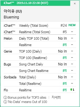 IU's 'Blueming' Tops The South Korean Music Chart