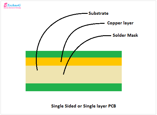 single sided or single layer pcb construction diagram