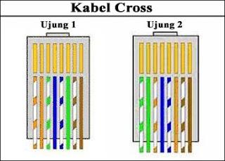 Kabel Crossover