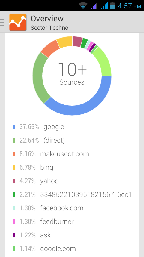 Visitors overview in Google Analytics app for Android