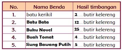 Tabel Hasil Timbangan lima buah benda di sekitarmu www.jokowidodo-marufamin.com
