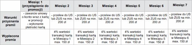 Konto Firmowe Santander - 900 zł zwrotu - harmonogram