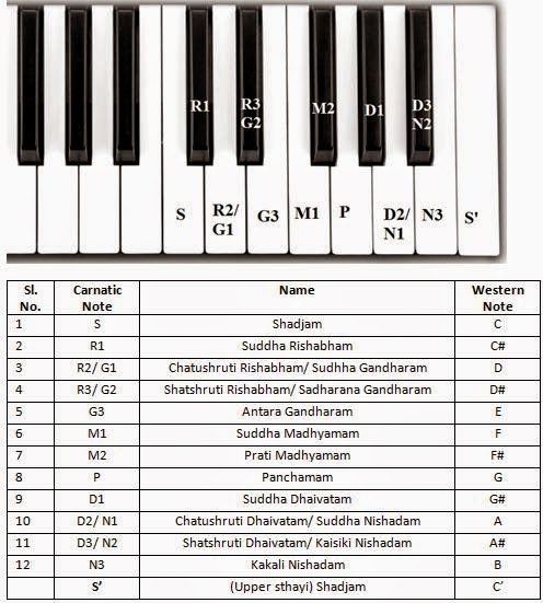 carnatic ragas on keyboard pdf