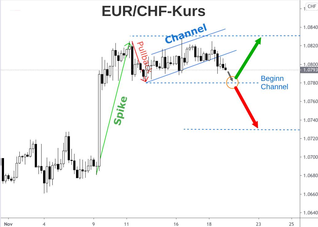 EUR/CHF-Kursverlauf in Spike-Channel-Formation dargestellt mit Kursprognosepfeilen
