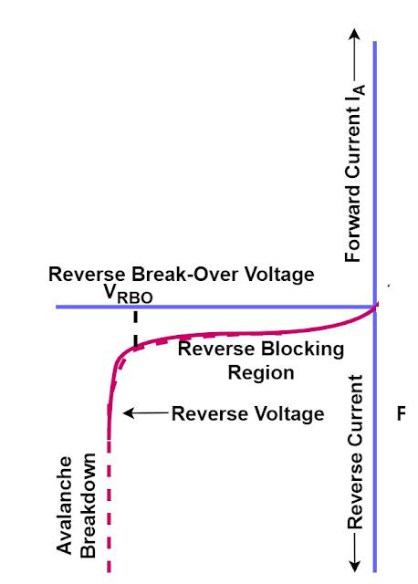 reverse breakover voltage- vi characteristics of scr